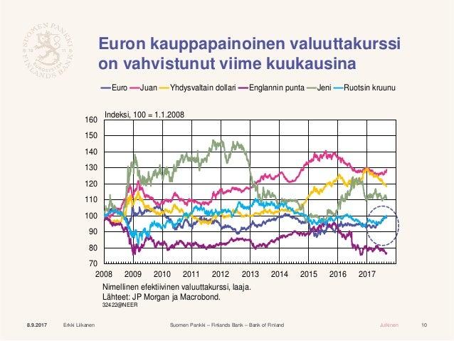 valuuttakurssit