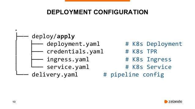 "14 INGRESS.YAML apiVersion: extensions/v1beta1 kind: Ingress metadata: name: ""..."" spec: rules: # DNS name your applicatio..."