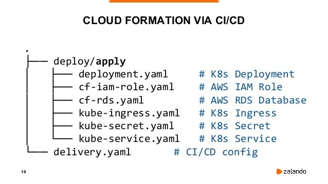 20 ASSIGNING AWS IAM ROLE TO POD kind: Deployment spec: template: metadata: annotations: # annotation for kube2iam iam.ama...