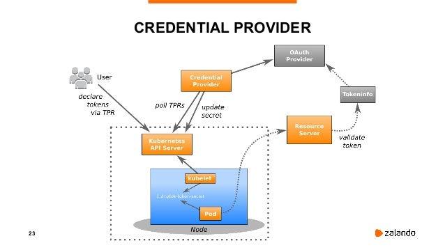 "24 USING THE OAUTH CREDENTIALS #!/bin/bash secret=$(cat /creds/mytok-token-secret) curl -H ""Authorization: Bearer $secret""..."