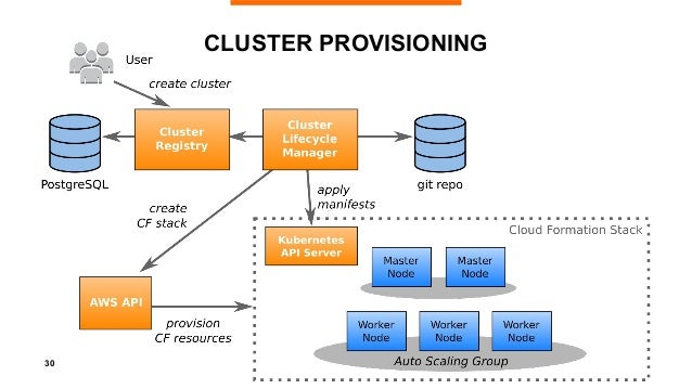31 CLUSTER PROVISIONING • Two Cloud Formation stacks • Master & worker ASGs + etcd • Nodes w/ Container Linux • K8s manife...