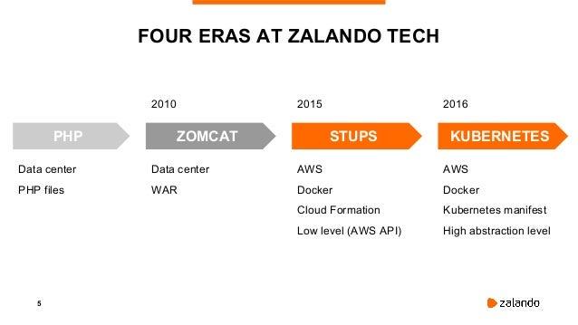 5 FOUR ERAS AT ZALANDO TECH ZOMCATPHP STUPS KUBERNETES 2010 2015 2016 Data center WAR AWS Docker Cloud Formation Low level...