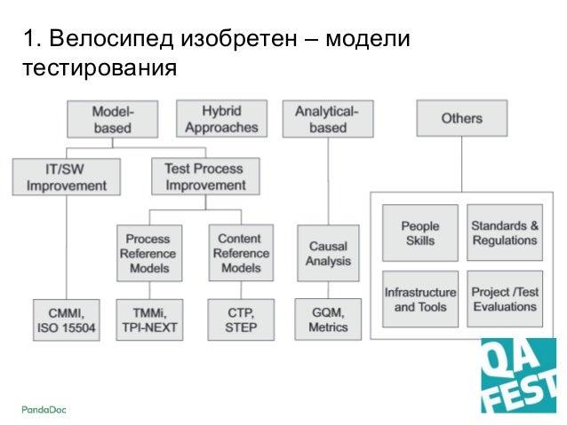 2. Model-based подход + Структурированный подход + Лучшие практики (Best Practices) + Покрытие + Сравнимость - Нет контекс...