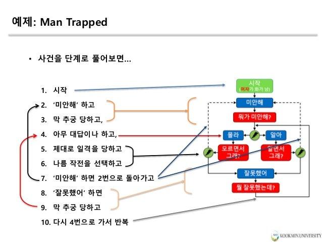 예제: Man Trapped • 사건을 단계로 풀어보면… 1. 시작 2. '미안해' 하고 3. 막 추궁 당하고, 4. 아무 대답이나 하고, 5. 제대로 일격을 당하고 6. 나름 작전을 선택하고 7. '미안해' 하면 2번...