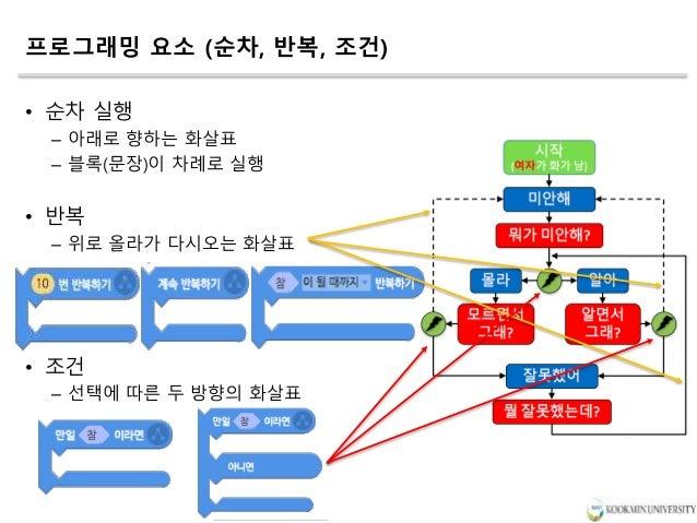 프로그래밍 요소 (순차, 반복, 조건) • 순차 실행 – 아래로 향하는 화살표 – 블록(문장)이 차례로 실행 • 반복 – 위로 올라가 다시오는 화살표 • 조건 – 선택에 따른 두 방향의 화살표