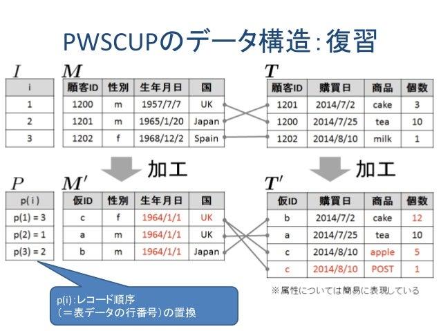 PWSCUPのデータ構造:復習 p(i):レコード順序 (=表データの行番号)の置換