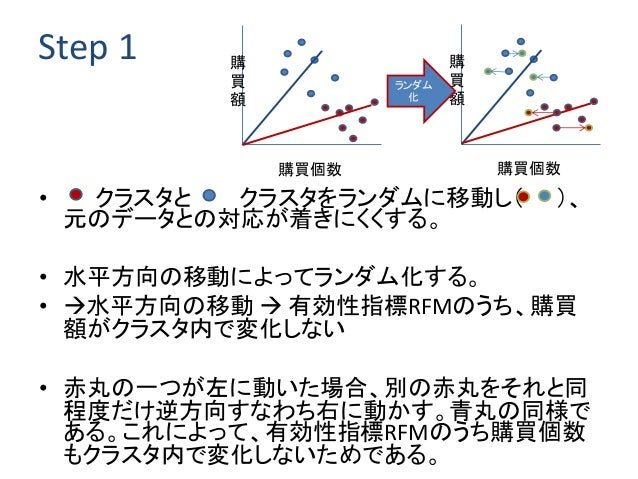 Step 1 • クラスタと クラスタをランダムに移動し( )、 元のデータとの対応が着きにくくする。 • 水平方向の移動によってランダム化する。 • 水平方向の移動  有効性指標RFMのうち、購買 額がクラスタ内で変化しない • 赤丸の一...