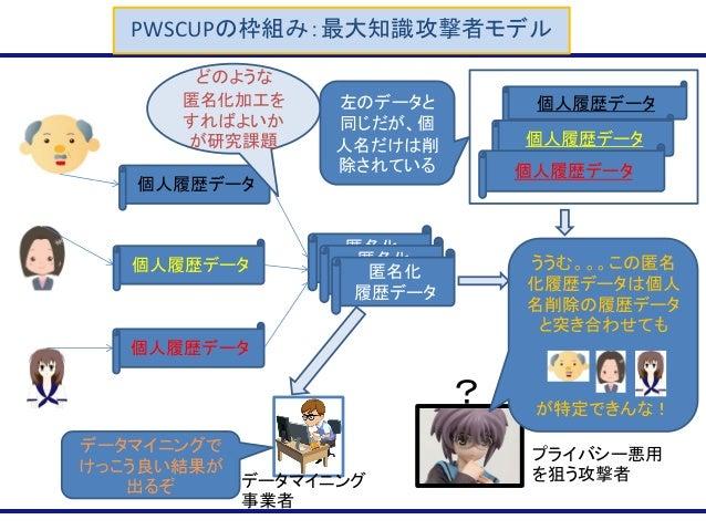 PWSCUPの枠組み:最大知識攻撃者モデル 個人履歴データ 個人履歴データ 個人履歴データ 匿名化 履歴データ 匿名化 履歴データ 匿名化 履歴データ ううむ。。。この匿名 化履歴データは個人 名削除の履歴データ と突き合わせても が特定できん...