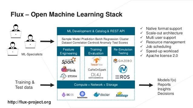 Flux – Open Machine Learning Stack Training & Test data Compute + Network + Storage ML Development & Catalog & REST API ML...