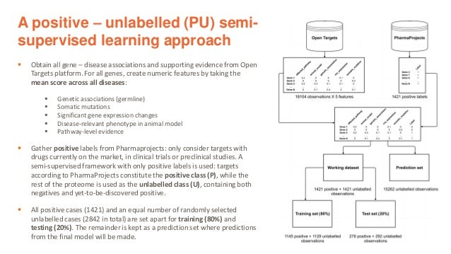 A positive – unlabelled (PU) semi- supervised learning approach ▪ Obtain all gene – disease associations and supporting ev...