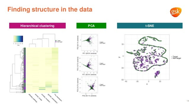 14 Finding structure in the data Hierarchical clustering PCA t-SNE
