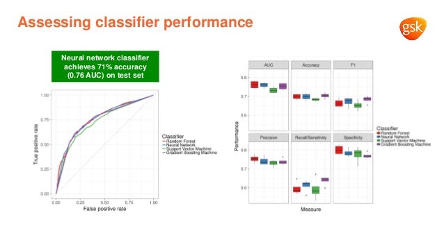Assessing classifier performance Neural network classifier achieves 71% accuracy (0.76 AUC) on test set
