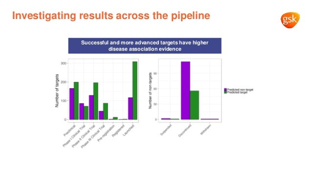 Investigating results across the pipeline Successful and more advanced targets have higher disease association evidence