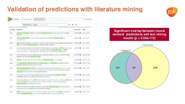 Validation of predictions with literature mining Significant overlap between neural network predictions and text mining re...