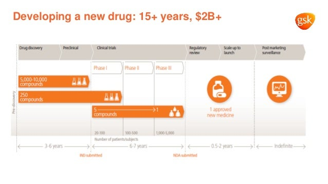 Developing a new drug: 15+ years, $2B+