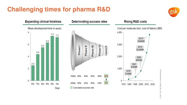 Challenging times for pharma R&D