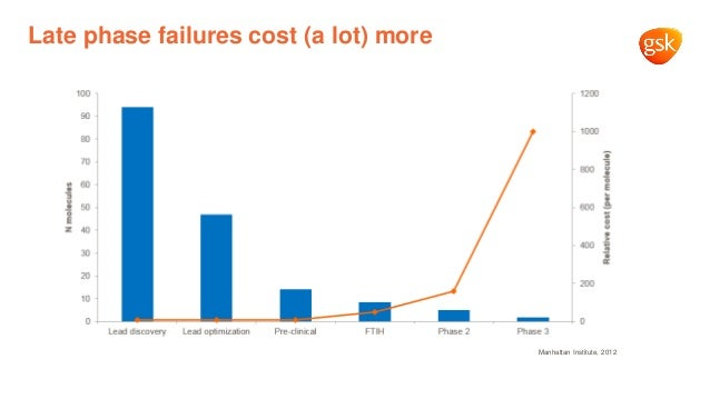 Late phase failures cost (a lot) more Manhattan Institute, 2012