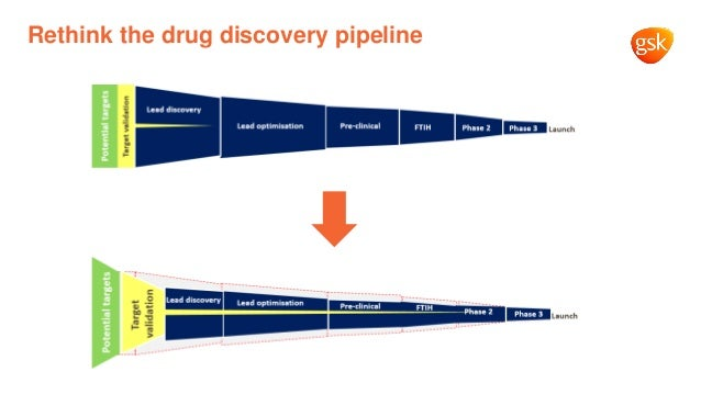 Rethink the drug discovery pipeline