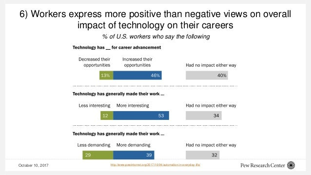 October 10, 2017 6) Workers express more positive than negative views on overall impact of technology on their careers htt...