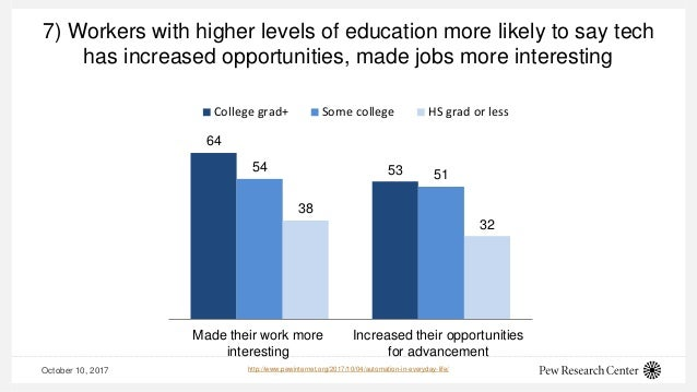 7) Workers with higher levels of education more likely to say tech has increased opportunities, made jobs more interesting...