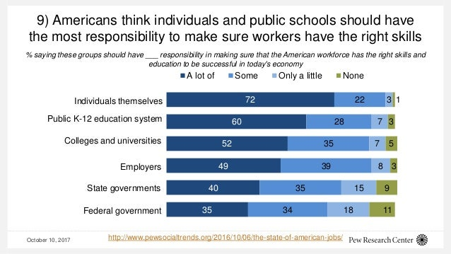 October 10, 2017 9) Americans think individuals and public schools should have the most responsibility to make sure worker...