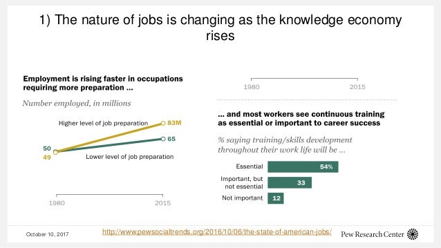 October 10, 2017 1) The nature of jobs is changing as the knowledge economy rises http://www.pewsocialtrends.org/2016/10/0...