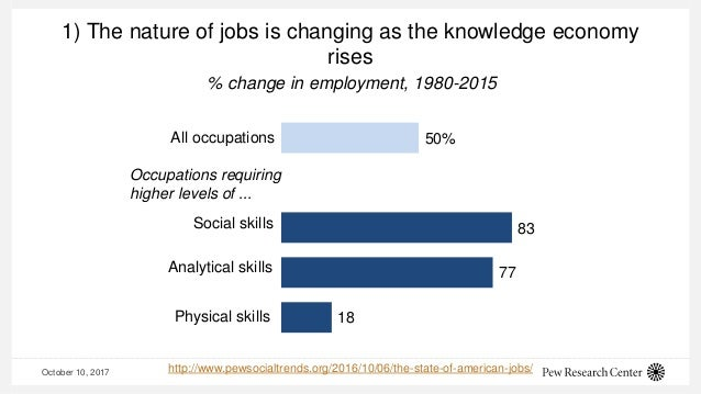 October 10, 2017 1) The nature of jobs is changing as the knowledge economy rises 50% 83 77 18 All occupations Occupations...