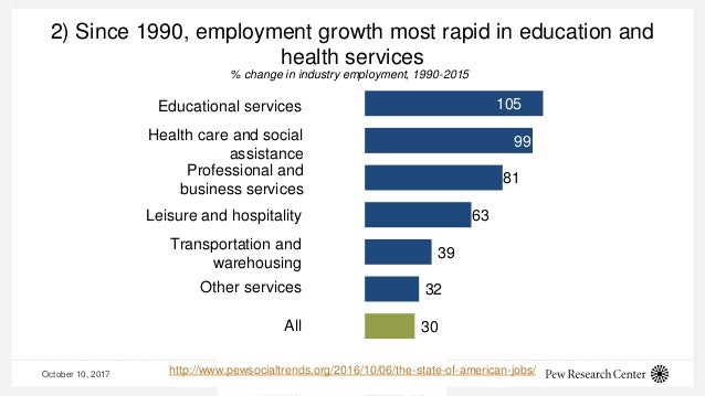October 10, 2017 4 2) Since 1990, employment growth most rapid in education and health services 105 99 81 63 39 32 30 23 E...