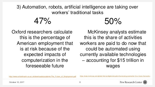 3) Automation, robots, artificial intelligence are taking over workers' traditional tasks 47% Oxford researchers calculate...