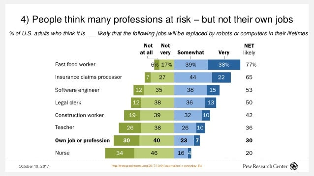 October 10, 2017 4) People think many professions at risk – but not their own jobs % of U.S. adults who think it is ___ li...