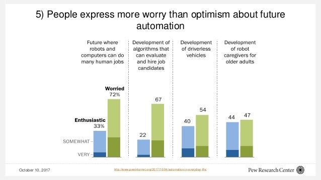 5) People express more worry than optimism about future automation October 10, 2017 http://www.pewinternet.org/2017/10/04/...