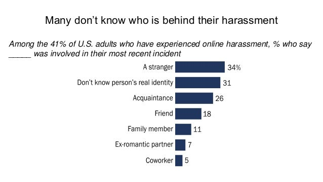 Larger share of internet users view online environment as space that facilitates harassment vs. 2014 62 92 68% 86 93 64% M...