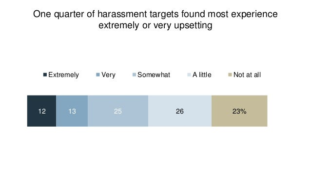 Online harassment causes mental or emotional stress for 13% of Americans – 24% of young adults % of U.S. adults who say th...