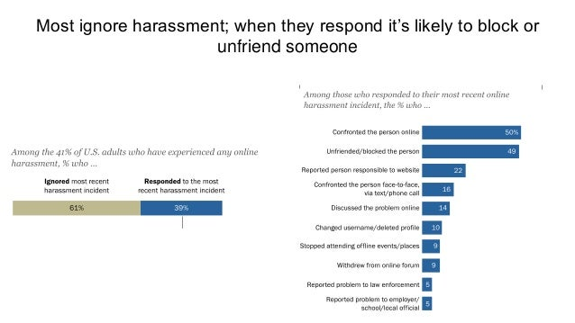 October 10, 2017 16www.pewresearch.org 28% have chosen not to post something online after seeing harassment of others 28% ...