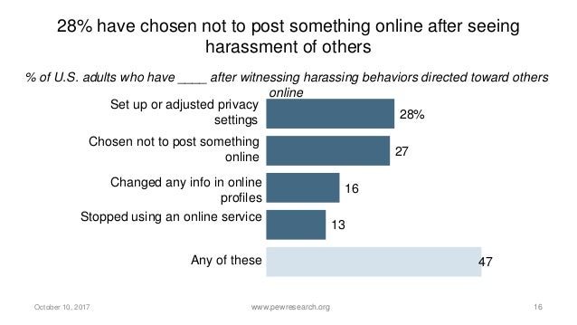Americans look to online companies to address harassment on their platforms - % of U.S. adults who say people being harass...