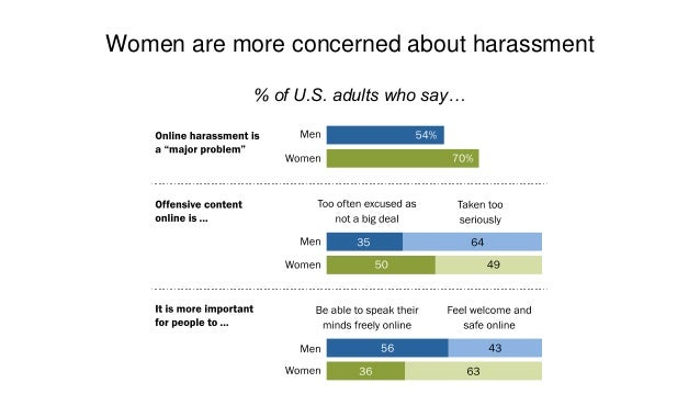 26% of Americans have had false information posted about them