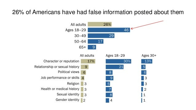October 10, 2017 21www.pewresearch.org Thank you! Email: lrainie@pewresearch.org Twitter: @lrainie @pewinternet @pewresear...