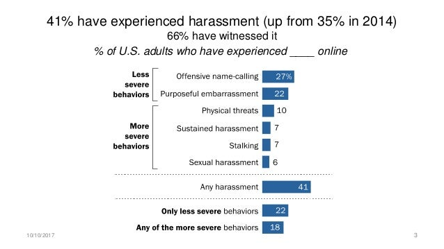 Younger adults especially likely to encounter severe forms of online harassment % of U.S. adults who say they have experie...