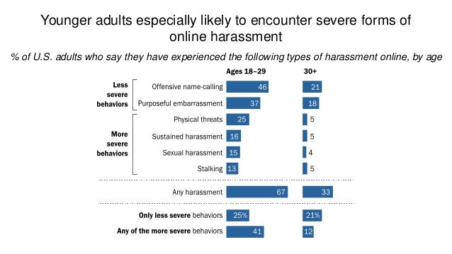 October 10, 2017 5www.pewresearch.org Online harassment is subjective – some consider their experience harassment while ot...