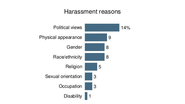 Social media is the most common venue for online harassment (most recent episode)