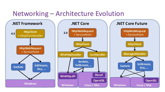 DotNext 2017 in Moscow -  NET Core Networking stack and