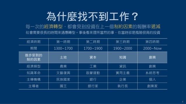 4 經濟轉型 制約因素 遞減