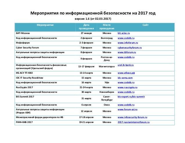 Мероприятияпоинформационнойбезопасностина2017год версия1.6(от02.03.2017) Мероприятие Дата проведения Место ...