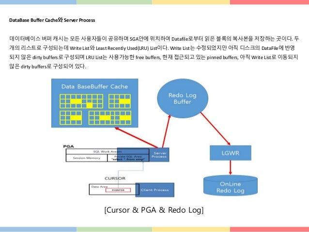 DataBase Buffer Cache와 Server Process 데이터베이스 버퍼 캐시는 모든 사용자들이 공유하며 SGA안에 위치하여 Datafile로부터 읽은 블록의 복사본을 저장하는 곳이다. 두 개의 리스트로 구...