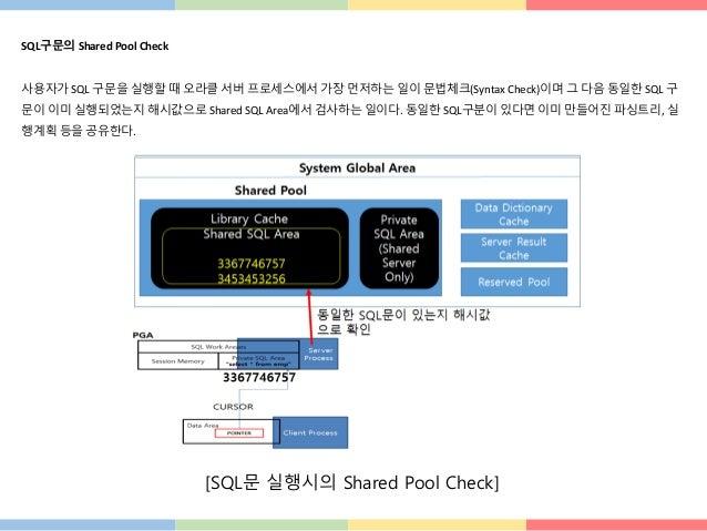 SQL구문의 Shared Pool Check 사용자가 SQL 구문을 실행할 때 오라클 서버 프로세스에서 가장 먼저하는 일이 문법체크(Syntax Check)이며 그 다음 동일한 SQL 구 문이 이미 실행되었는지 해시값으...