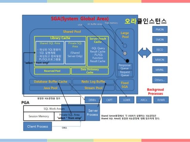 Dedicate Server 방식 서버 프로세스는 클라이언트의 요청을 받아 SQL문들을 처리하는 프로세스인데, 하나의 서버 프로세스가 하나의 클라이언트 프로 세스에 대응되는 구조를 가지는 형태를 Dedicate Serv...
