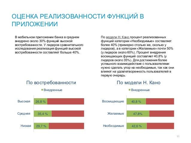 29,7 % 35,4 % 26,8 % Низкая Средняя Высокая По востребованности Внедренные 42,6 % 47,8% 40,8 % Необходимые Желаемые Восхищ...