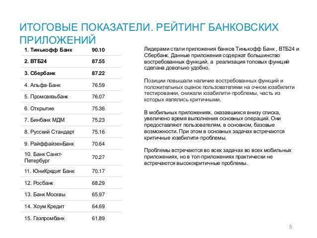 ИТОГОВЫЕ ПОКАЗАТЕЛИ. РЕЙТИНГ БАНКОВСКИХ ПРИЛОЖЕНИЙ 5 Лидерами стали приложения банков Тинькофф Банк , ВТБ24 и Сбербанк. Да...