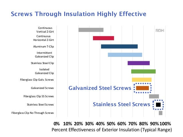 7 Exterior Insulation Approaches; 8.