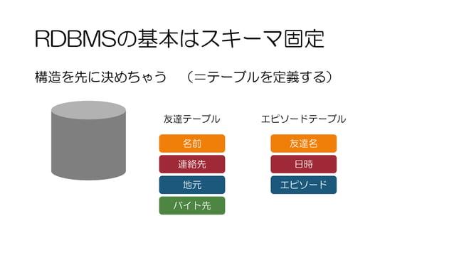 RDBMSの基本はスキーマ固定 友達テーブル 名前 連絡先 地元 構造を先に決めちゃう (=テーブルを定義する) バイト先 エピソードテーブル 友達名 日時 エピソード